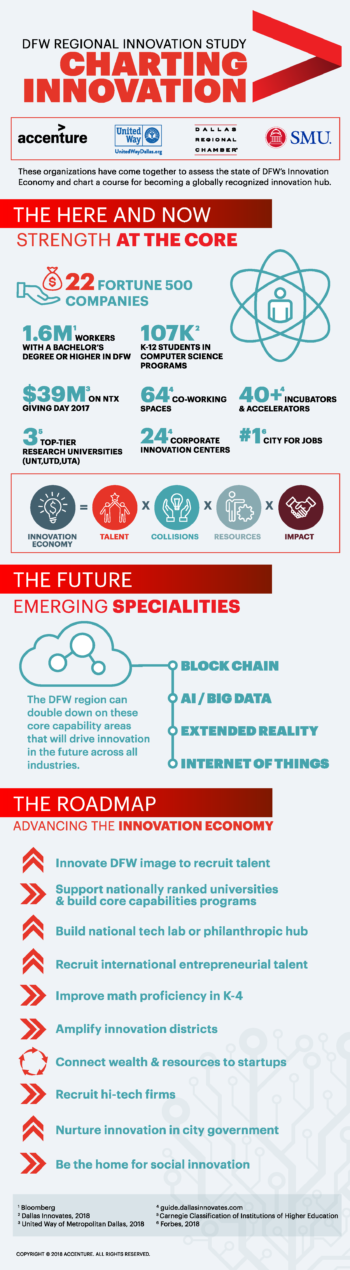 DFW Innovation Strategy Infographic2